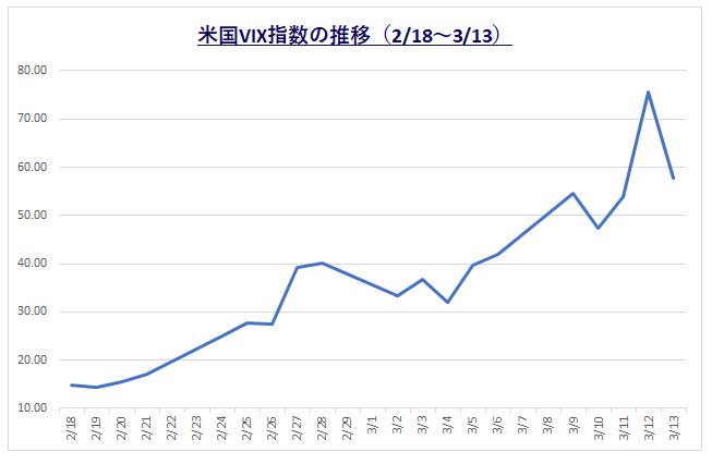 200314_VIX指数の変化