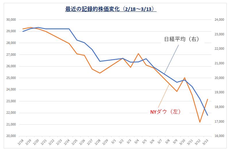 200314_最近の記録的株価