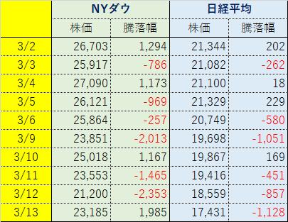 200314_3月株価騰落幅