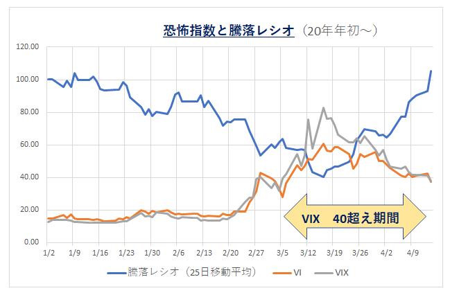 '200415_VIXと騰落レシオ