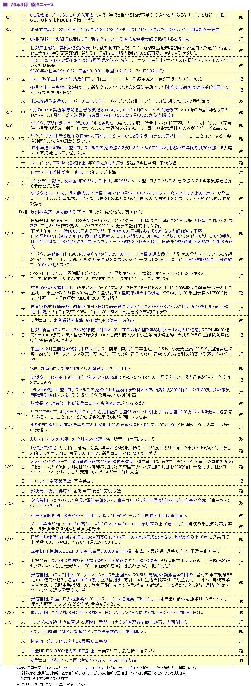 '2003経済ニュース