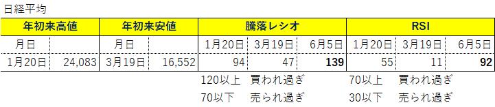 200607_各種指標