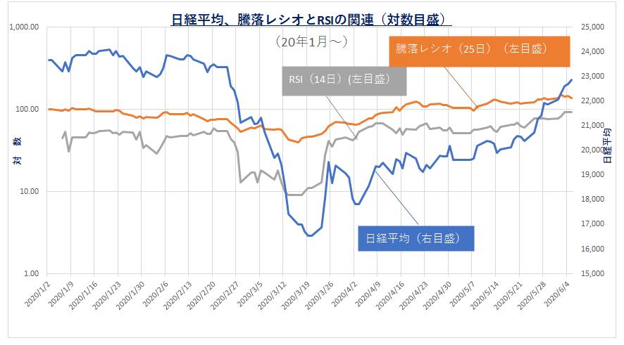 200608_日経平均、騰落レシオ、RSI
