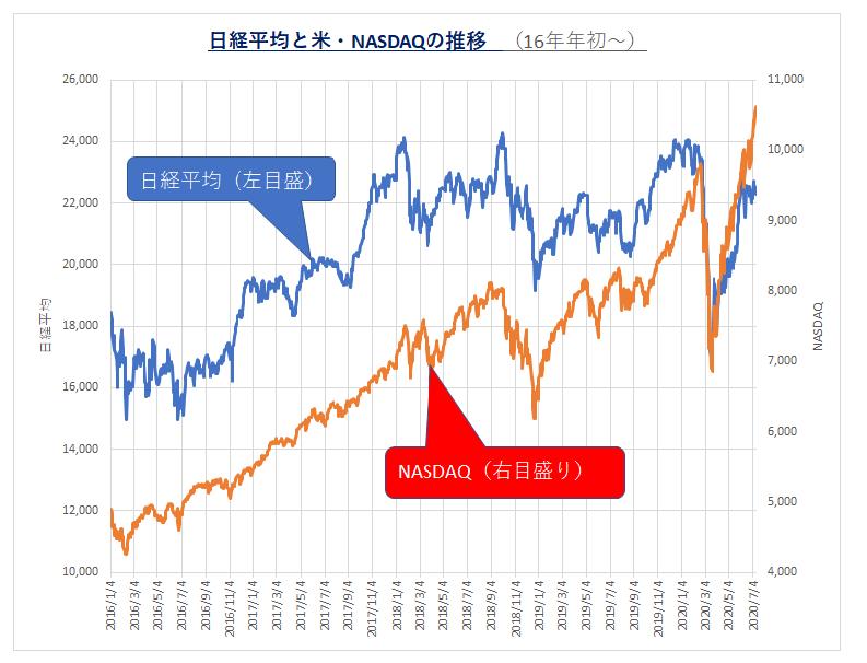 20200713_日経とNASDAQ推移グラフ