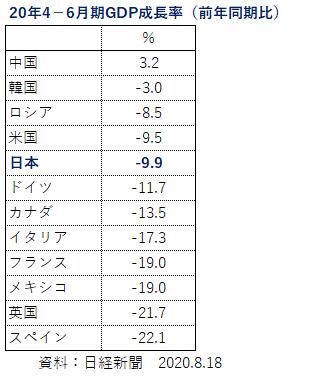 '200828_世界Q2成長率