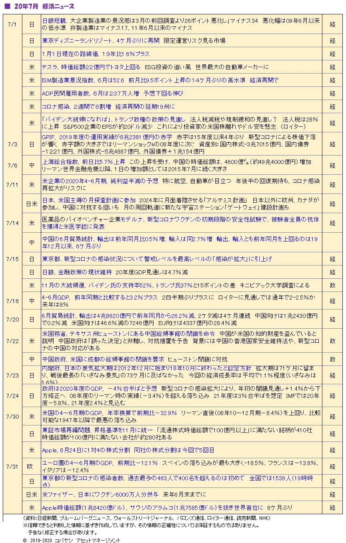 '200802_経済ニュース