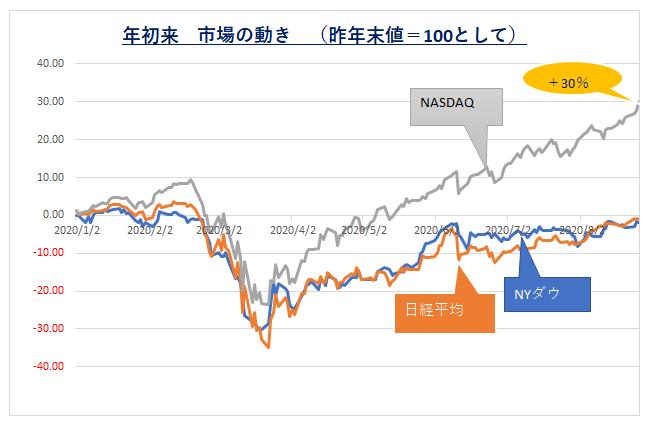 '200827_.年初来市場の動き
