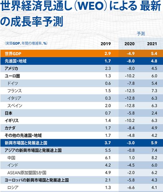 '200805_IMF6月時世界経済成長率