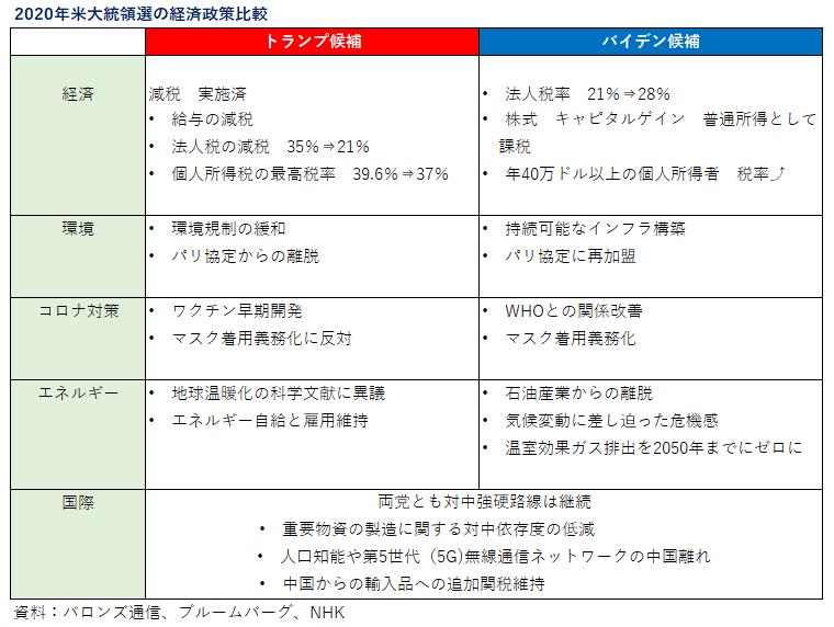 '201025_米大統領選の政策比較