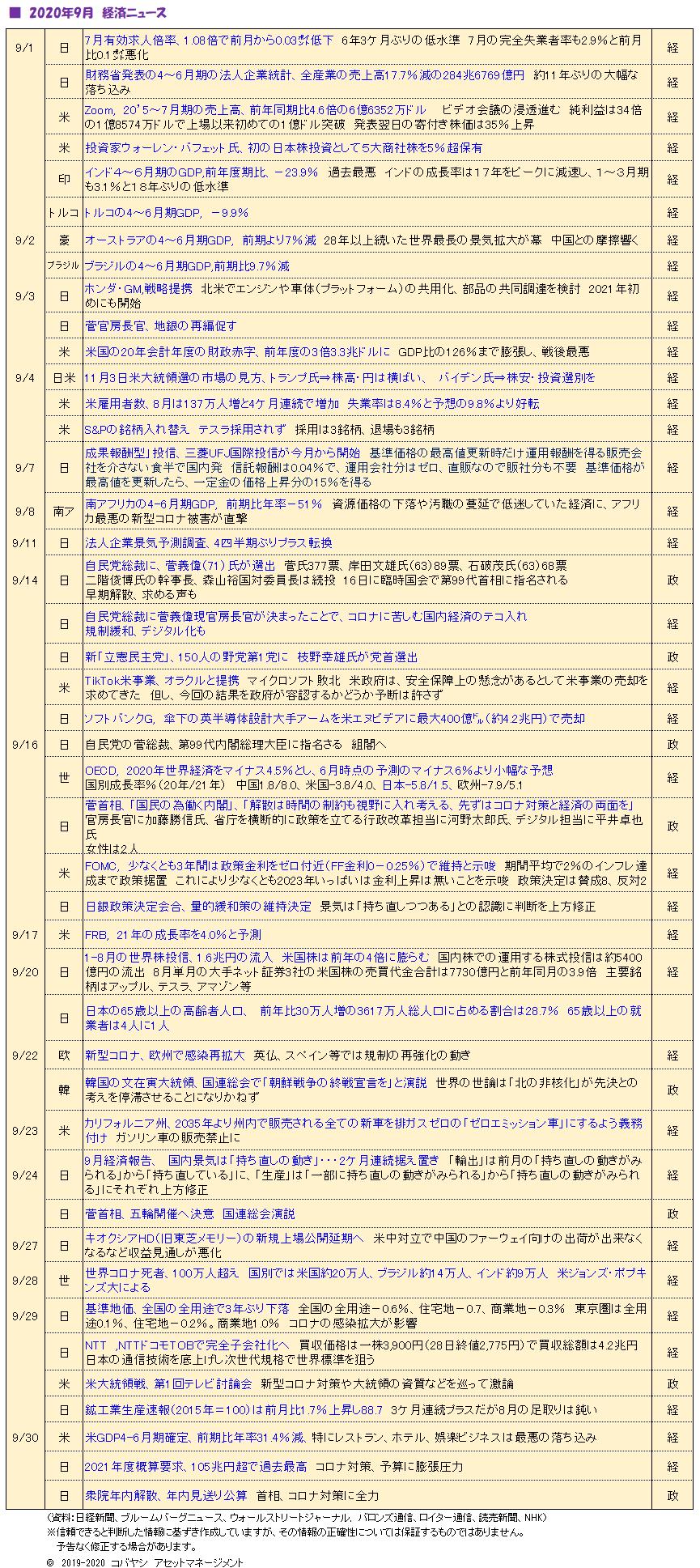 '201001_9月経済ニュース