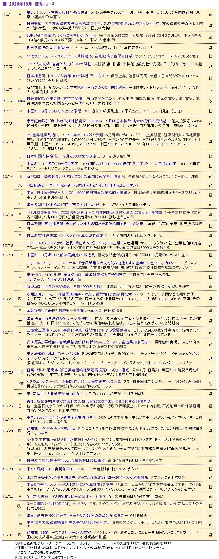 '201101_経済ニュース