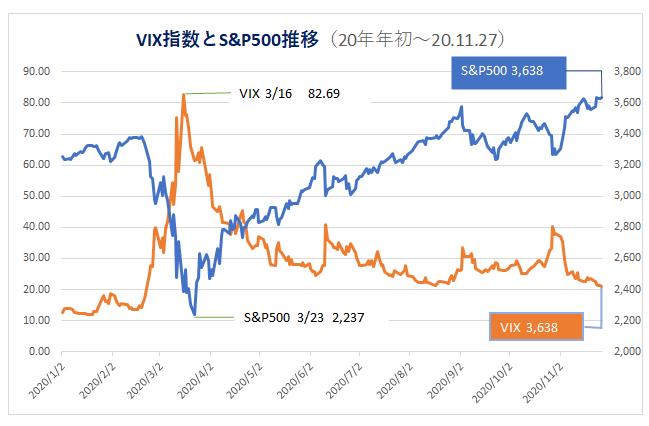 '201130_VIXとS&P