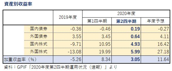 '201109GPIF_資産別収益率