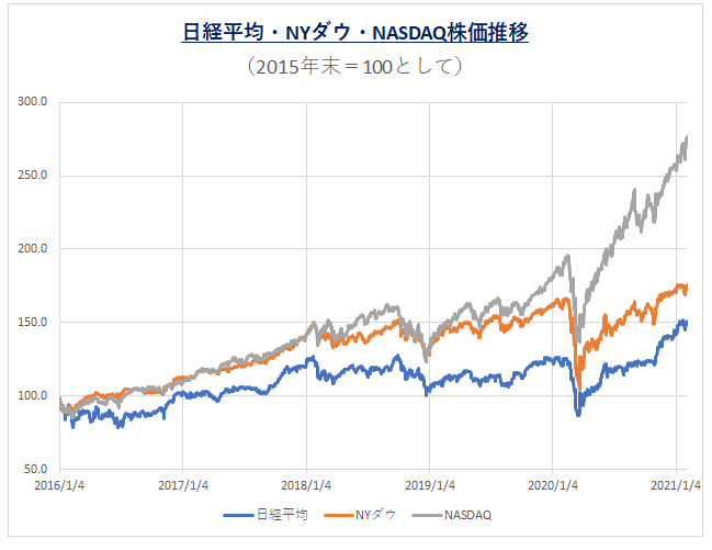'210209_主要株価推移