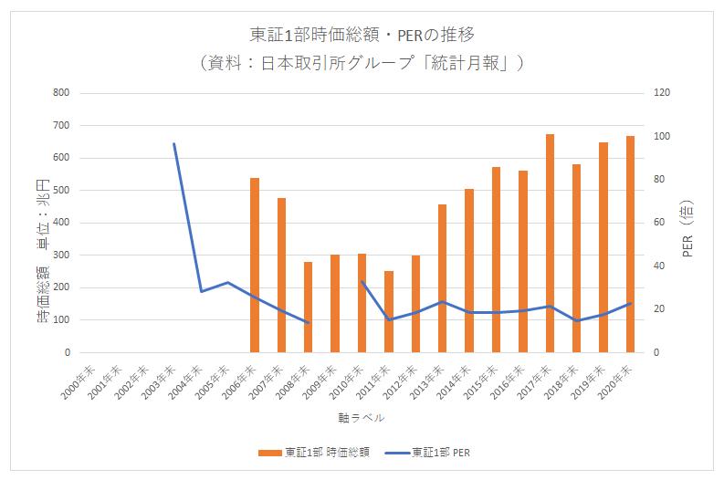 '210204_東証1部時価総額・PER推移