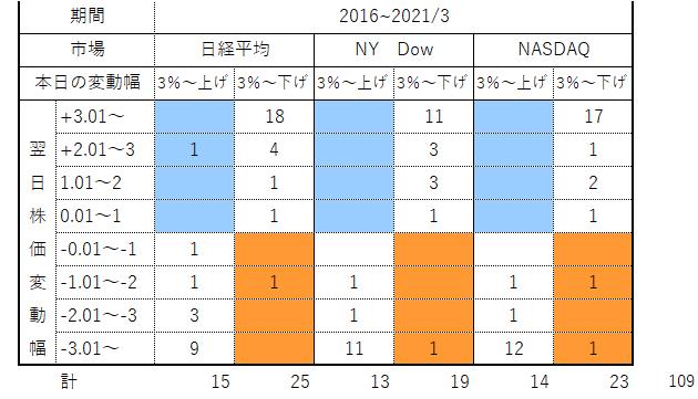 '210326_大幅株変動件数