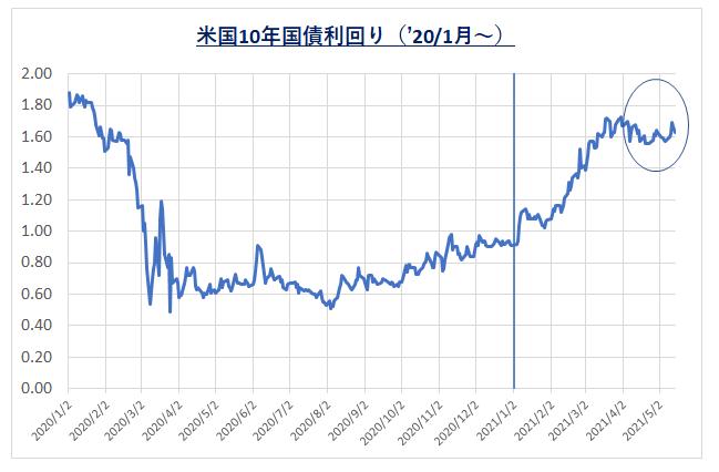 210517_米10年国債利回り