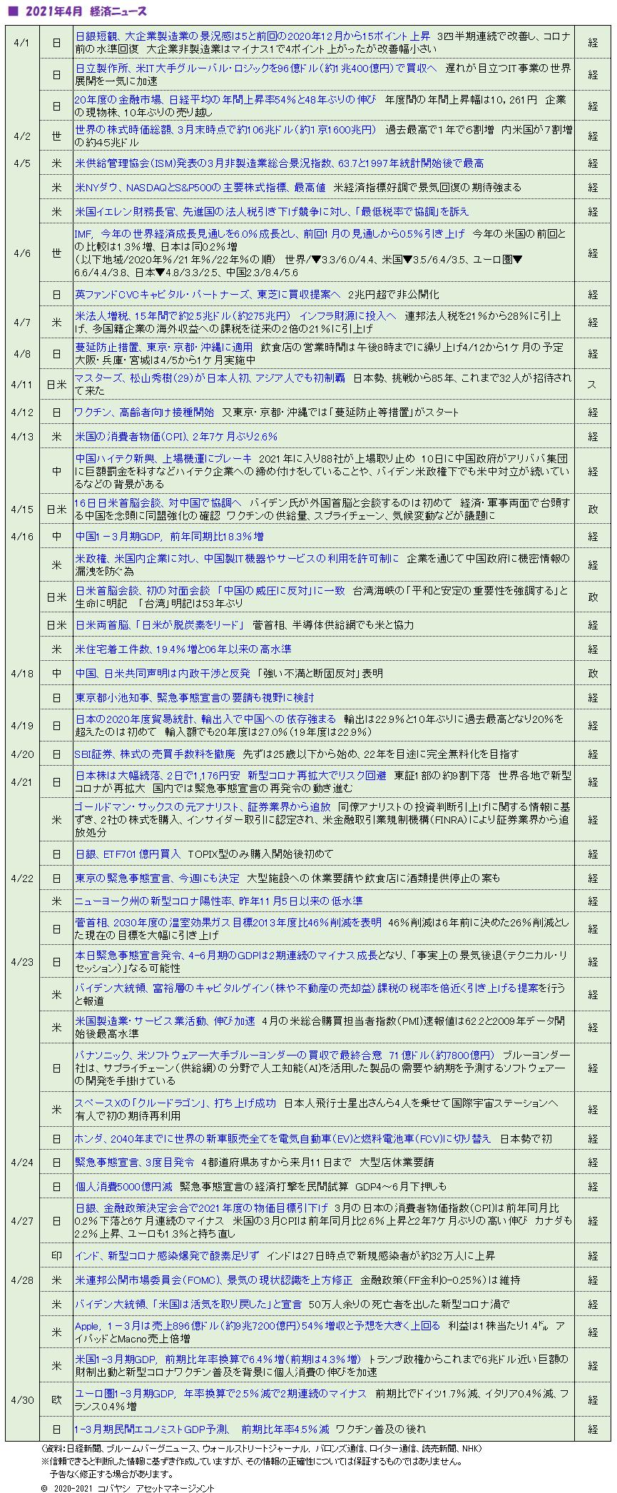 '210501_21年4月ニュース