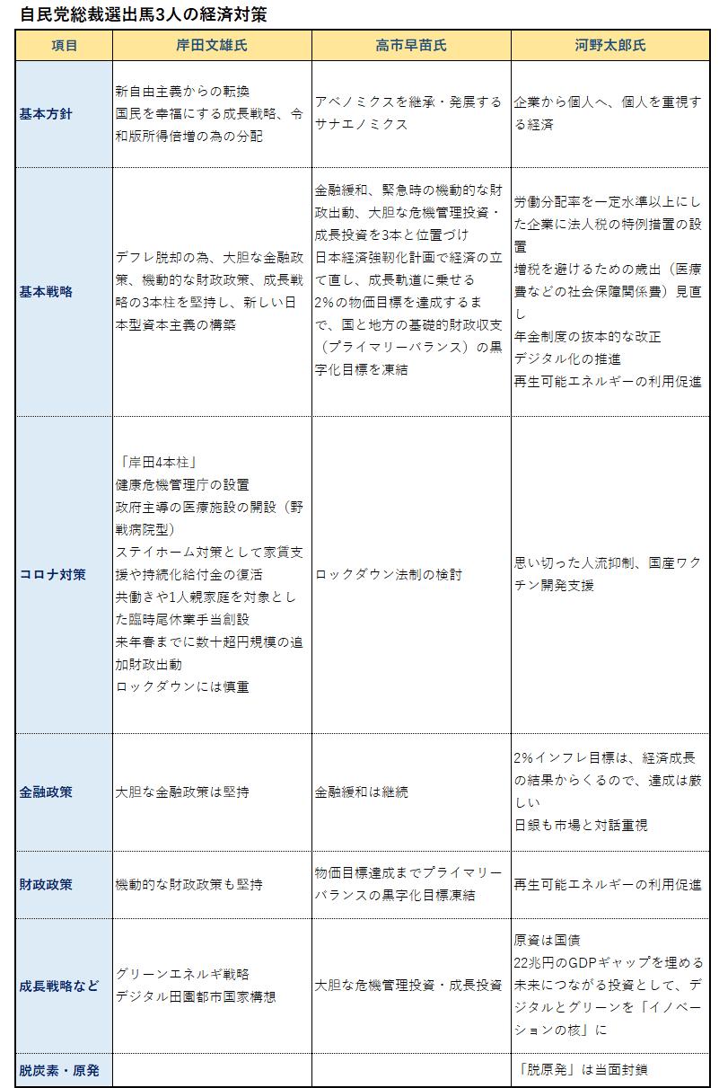 '210911_自民総裁選出馬3人の経済対策